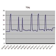 Temperatur-Zeit-Verlauf